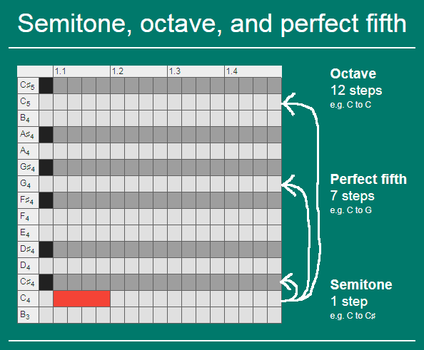 Semitone, octave, and perfect fifth