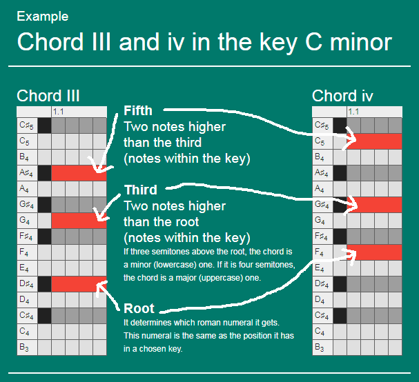 Example chord III and iv in the key C minor infographic