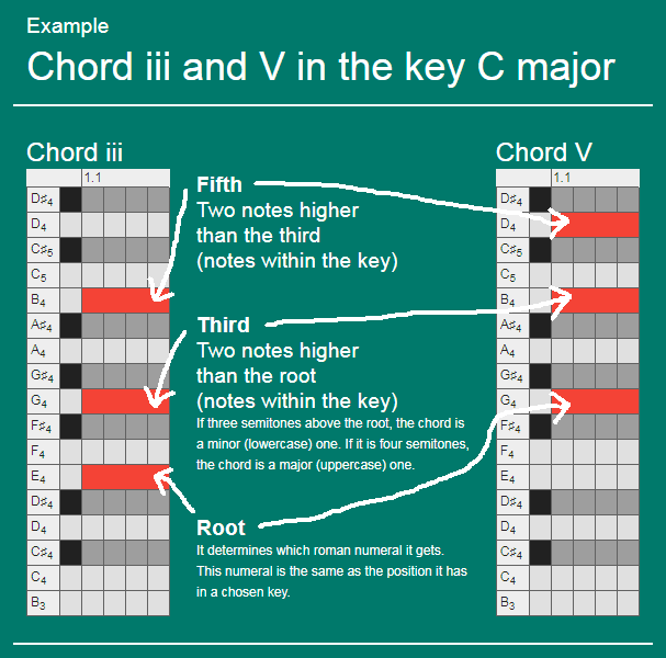 Example chord iii and V in the key C major infographic