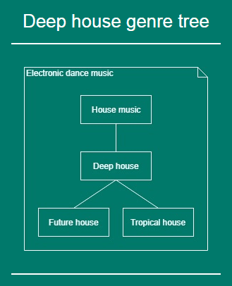 Deep house genre tree