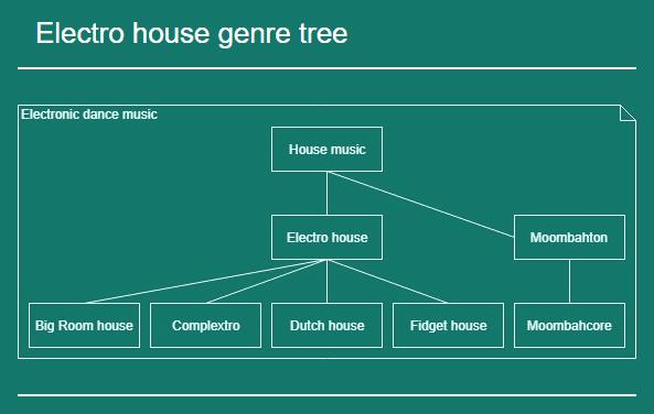 electro house genre tree