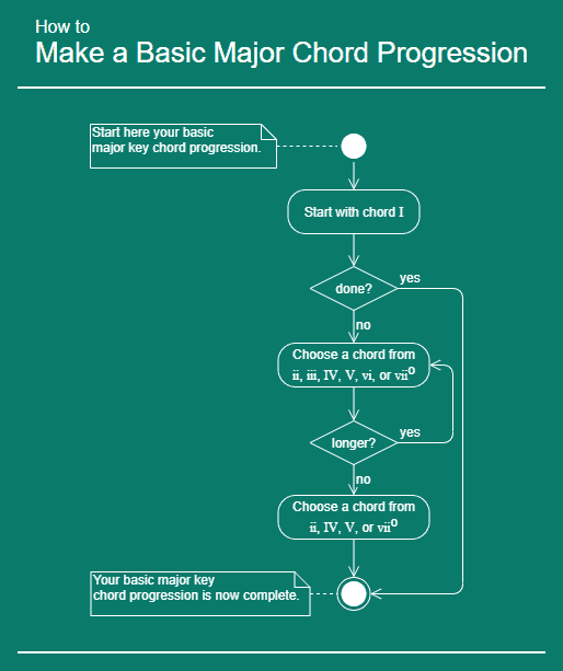 How to make a basic major chord progression infographic