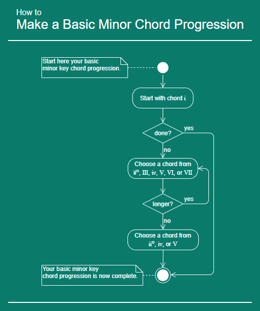 How to make a basic minor chord progression infographic